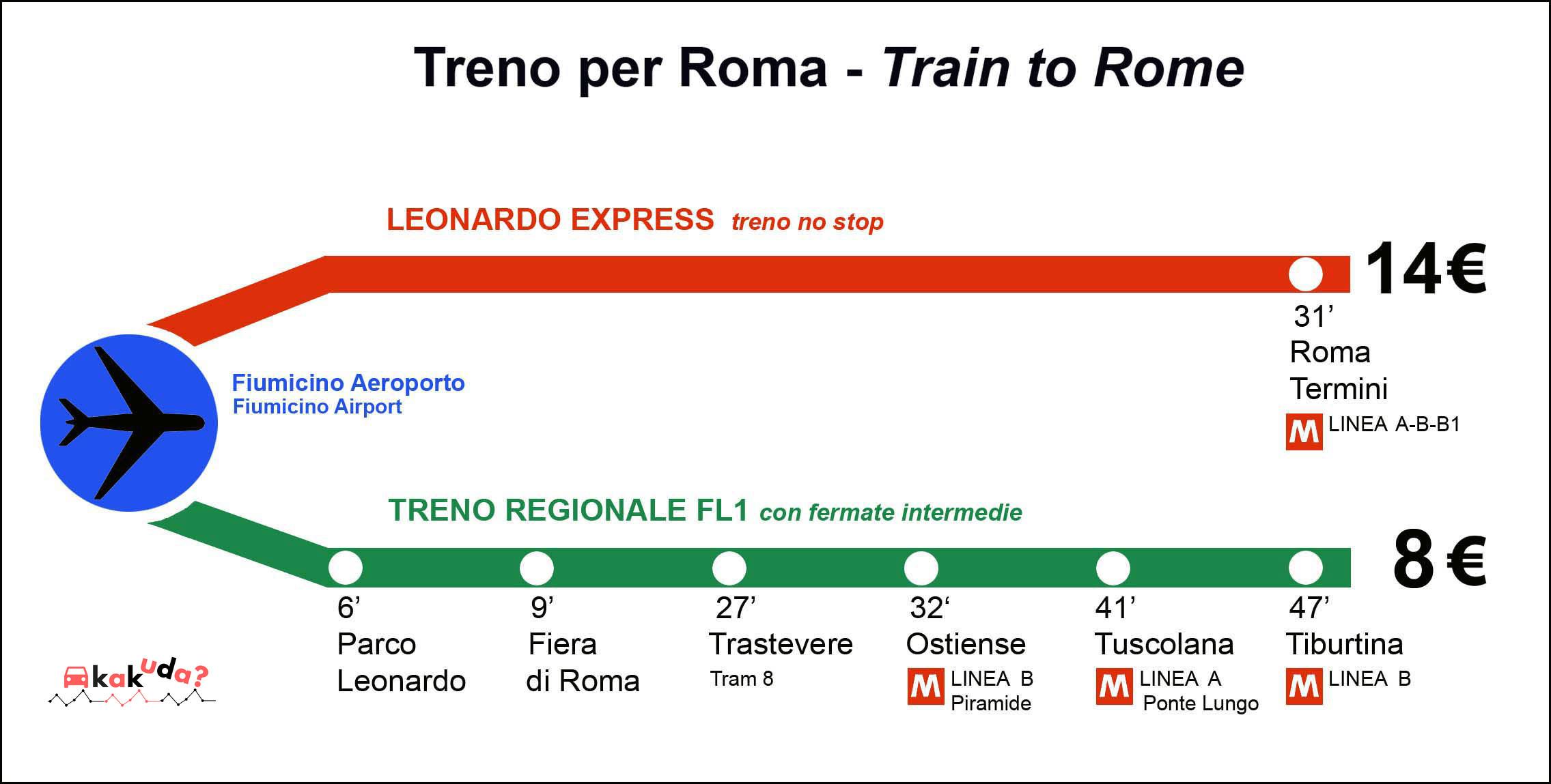 Маршрут поездаLeonardo Express